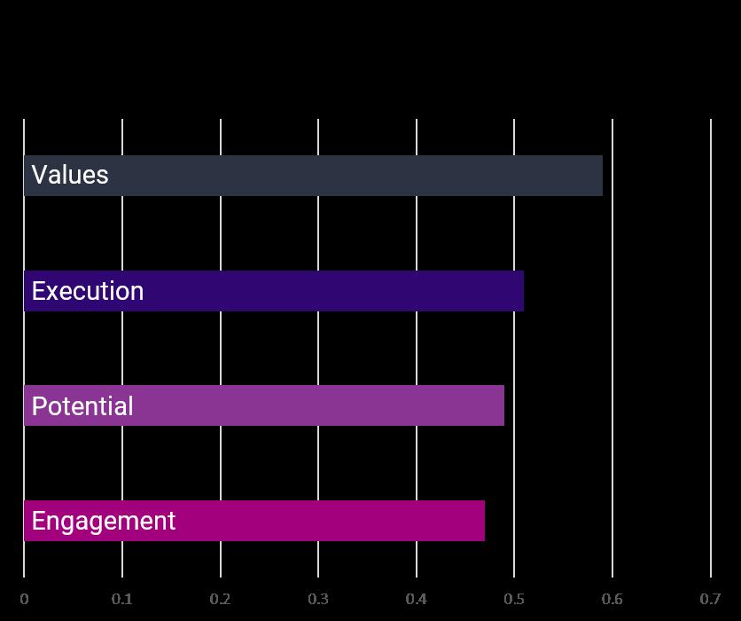 Culture drivers impact patient satisfaction