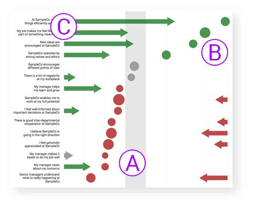 Energage Survey dot plots