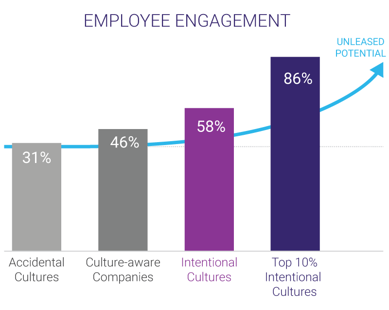 Employee engagement top workplaces