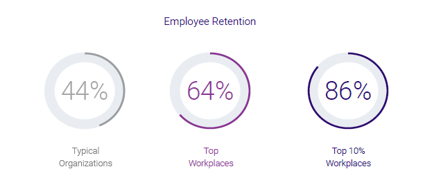 Employee Retention at Top Workplaces