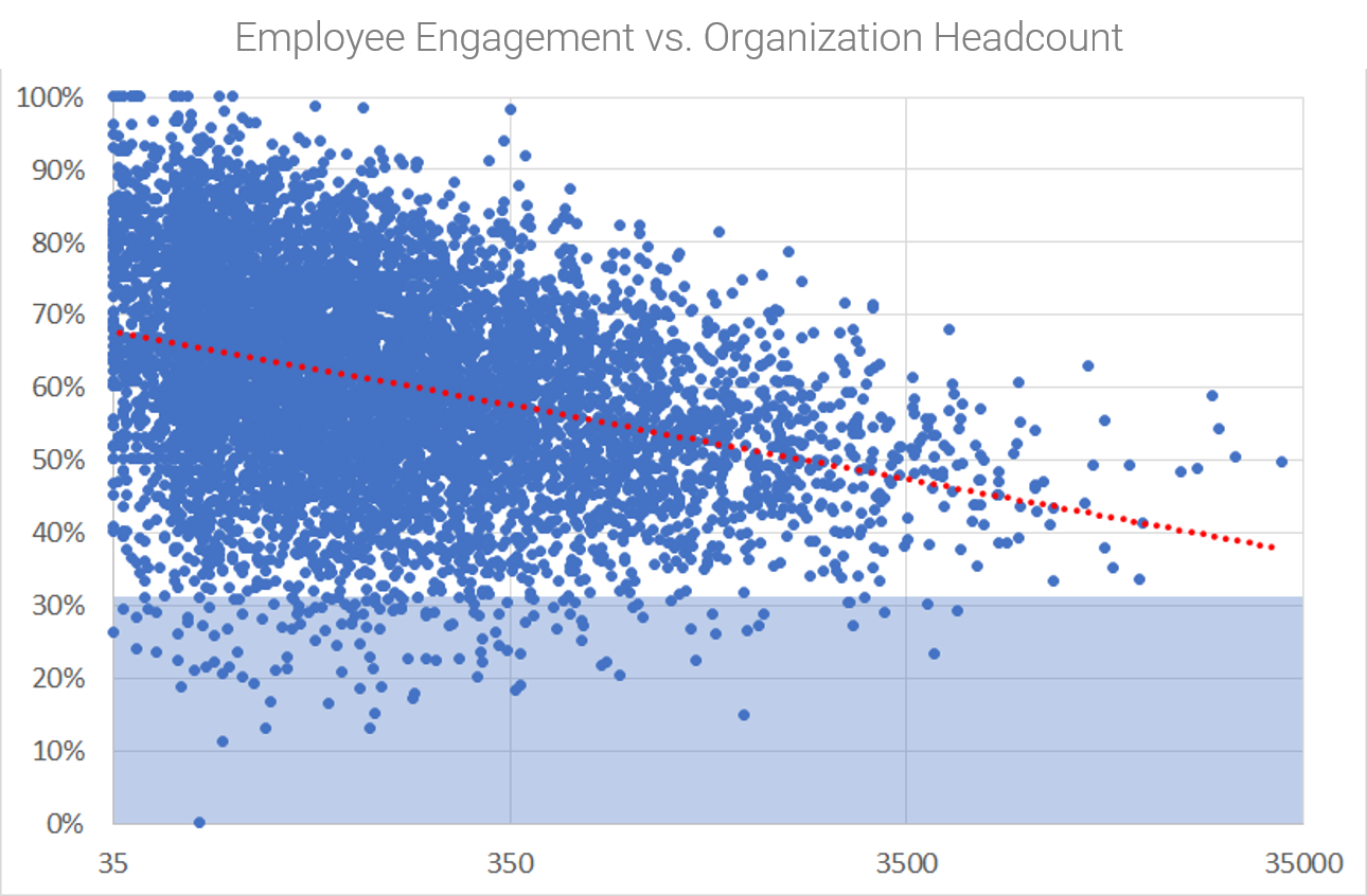 What happens to employee engagement as company headcount increases